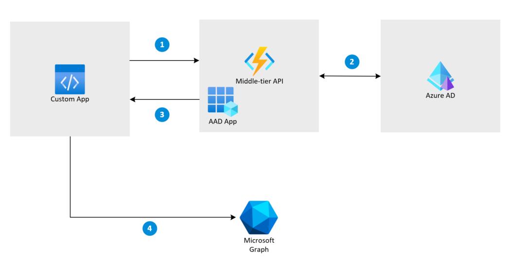 Implement On-Behalf-Of Flow using C# Azure Function